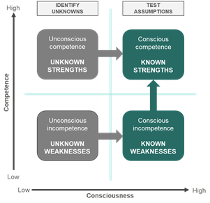 The competence/consciousness matrix